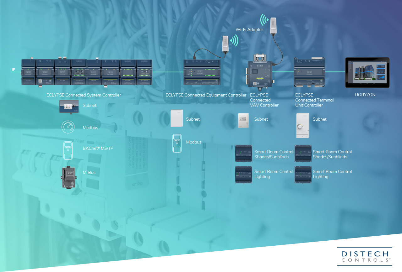 M-Building IP Based Scalable Solution